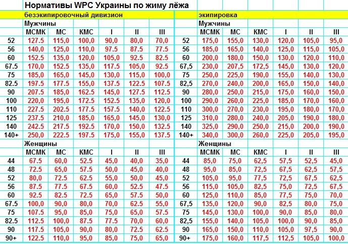 Нормативы WPC Украины по жиму лёжа