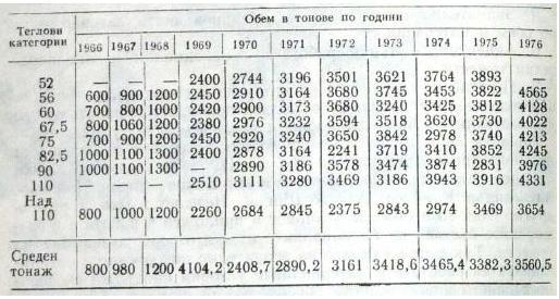 Т а б л и ц а   13  Динамика тренировочных нагрузок в тяжелоатлетической сборной на период с 1966 по 1976 г.