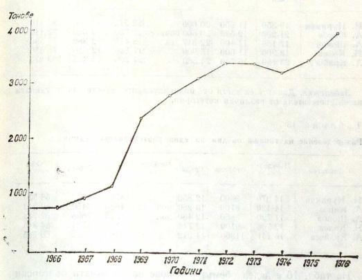 Рис. 22. Кривая нагрузки (объема) в тоннах в болгарской сборной за период 1966—1976 гг.