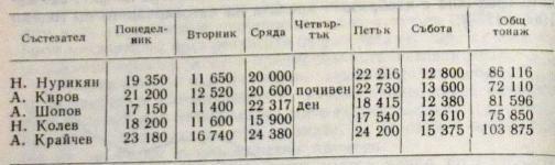 Распределение нагрузки в тоннах внутри одной тяжелой недели (1970 г.)