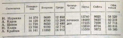 Распределение нагрузки в тоннах внутри одной разгрузочной недели