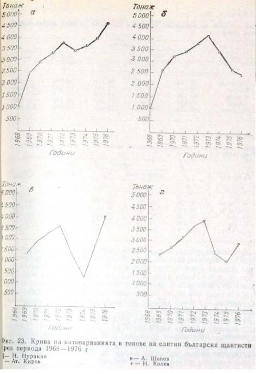 Рис. 23 Кривая нагрузки в тоннах высококвалифицированных болгарских тяжелоатлетов в период 1968-1976 гг.