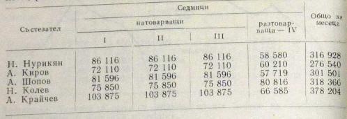 Объем в тоннах лучших болгарских тяжелоатлетов за один тяжелый месяц