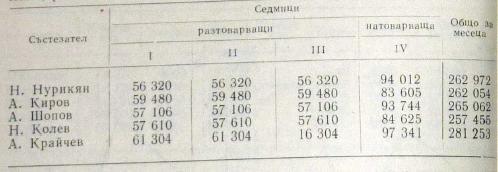 Объем в тоннах лучших болгарских тяжелоатлетов за один разгрузочный месяц (1970 г.)