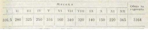 Объем в тоннах за год (1970) по месяцам ЗМС А. Кирова