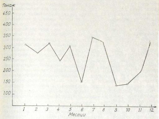 Рис. 24. Кривая нагрузки в тоннах за год по месяцам (1970) ЗМС А. Кирова