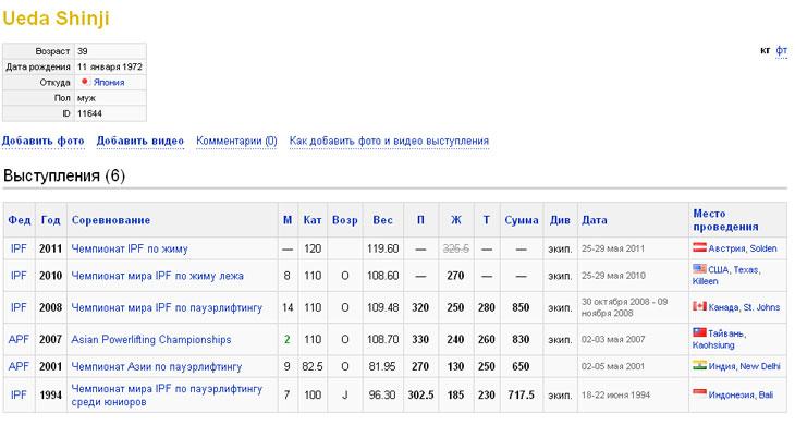 Его спортивный путь, Скриншот с сайта allpowerlifting.com