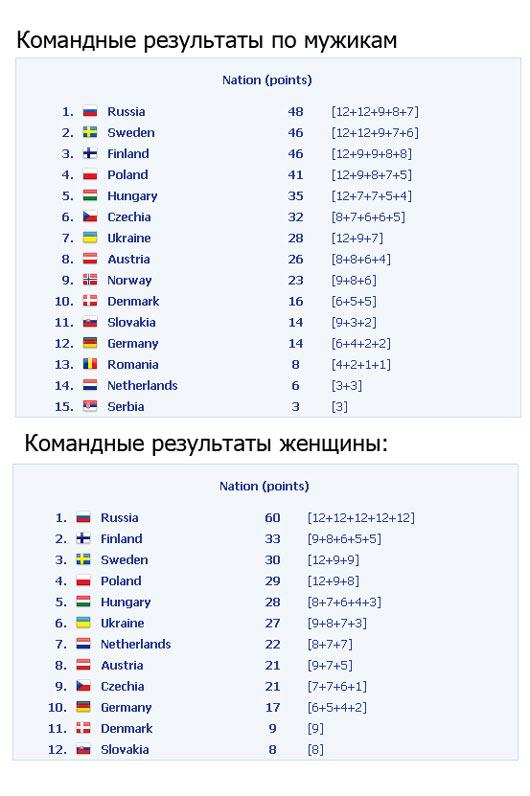 результаты European Open Womens' Bench Press Championships, команда России занимает увереное первое место!