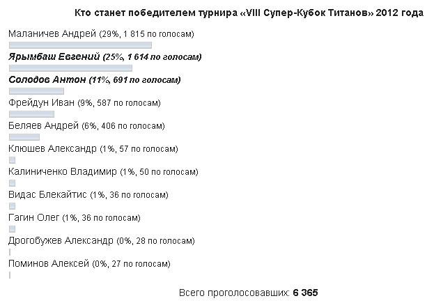 Скриншот опроса сайта POWERLIFTING.IN.UA состоянием на 9 июня